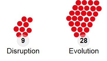 Disruption oder Evolution