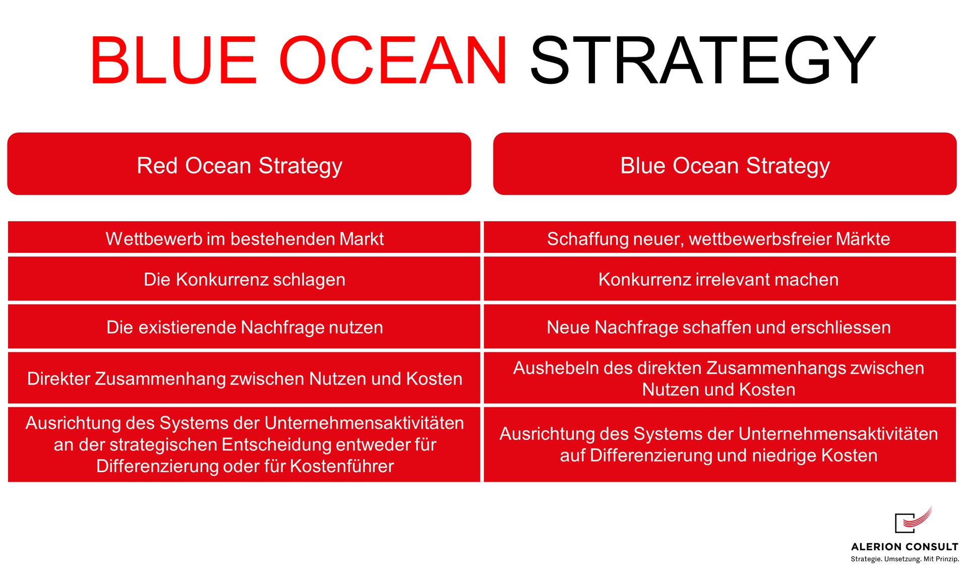 Blue Ocean Strategie Modell Beispiel - Alerion