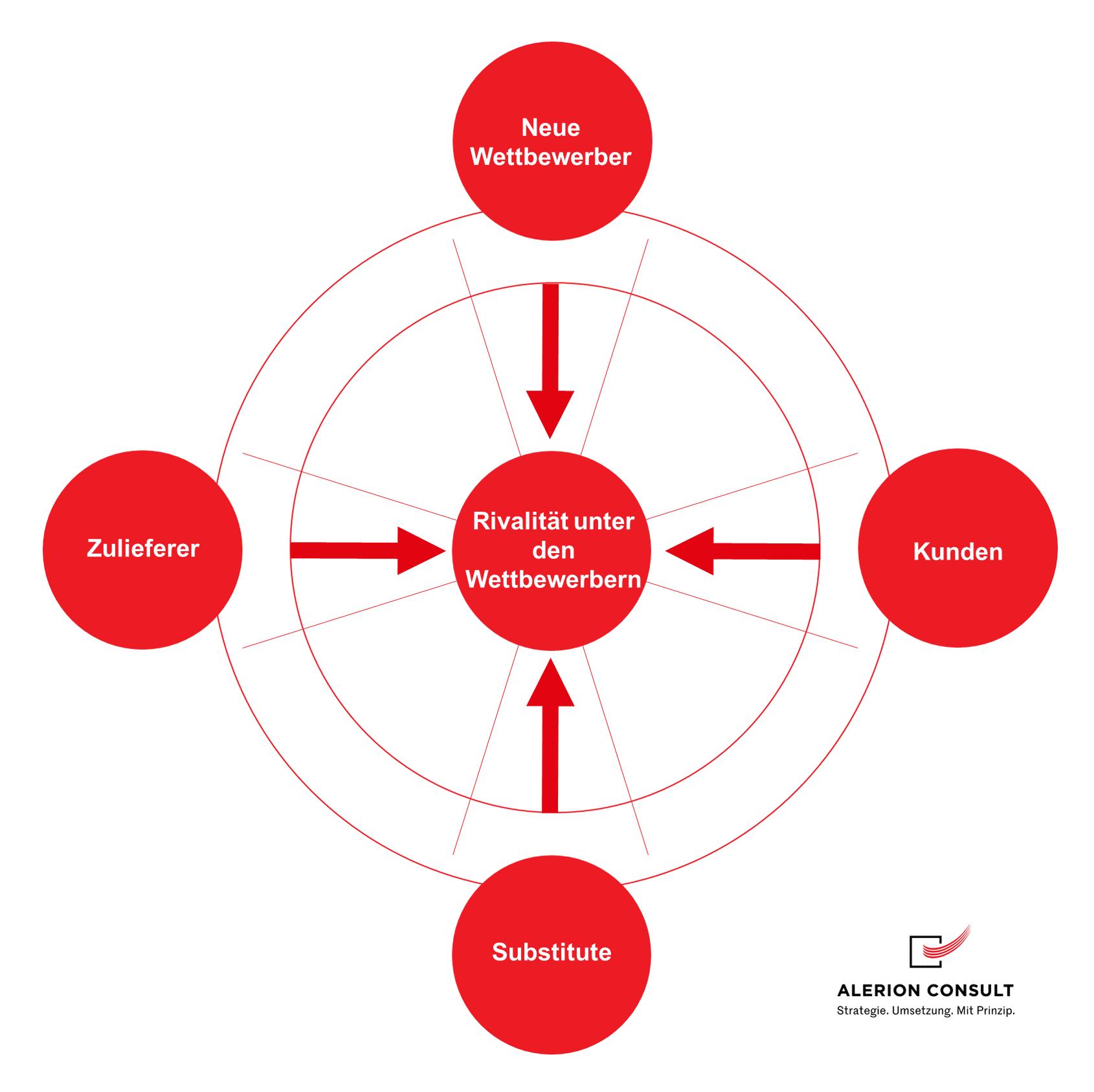 Strategieentwicklung nach Porter