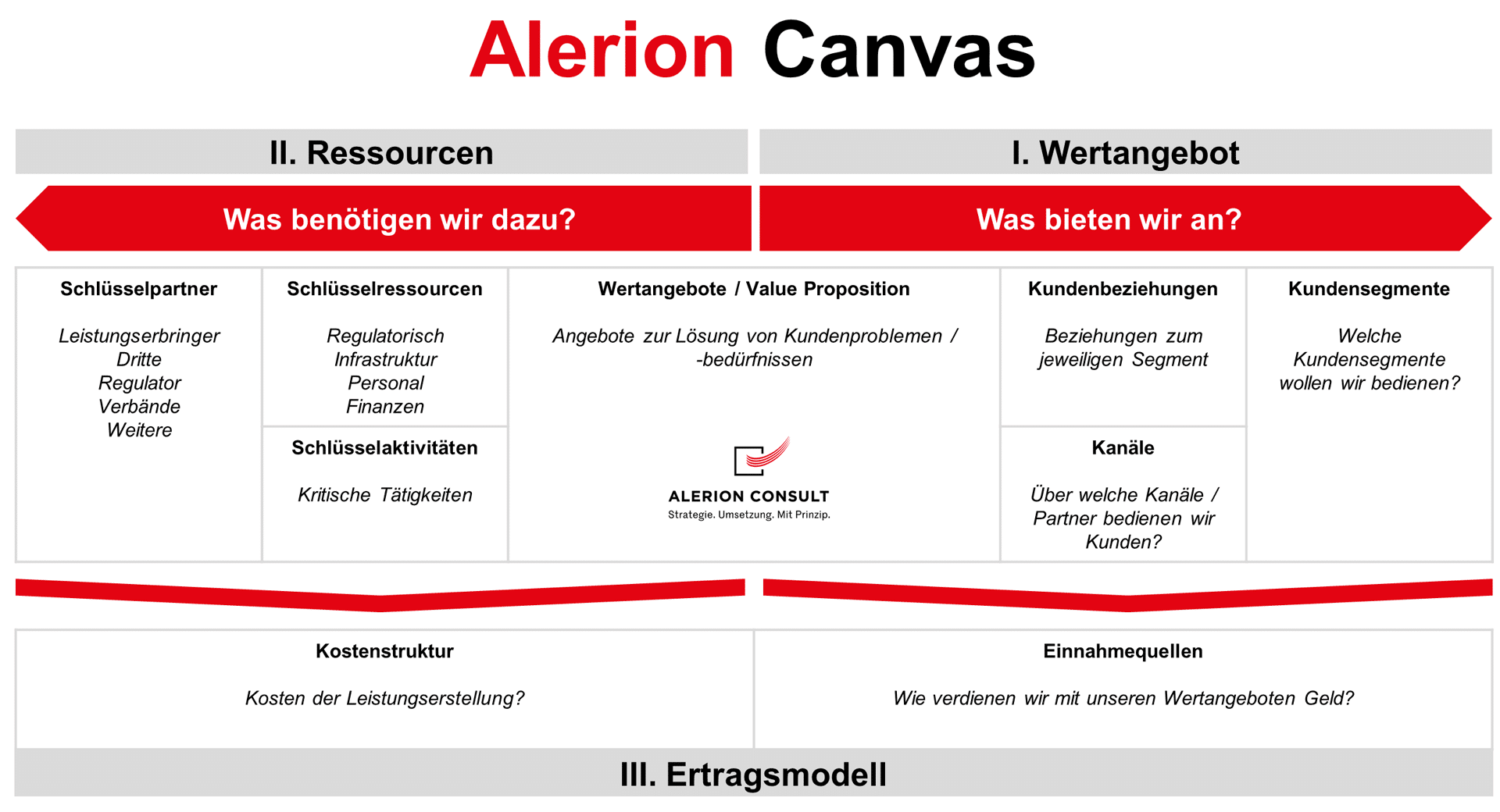 Alerion Strategie Canvas - Ertragsmodell