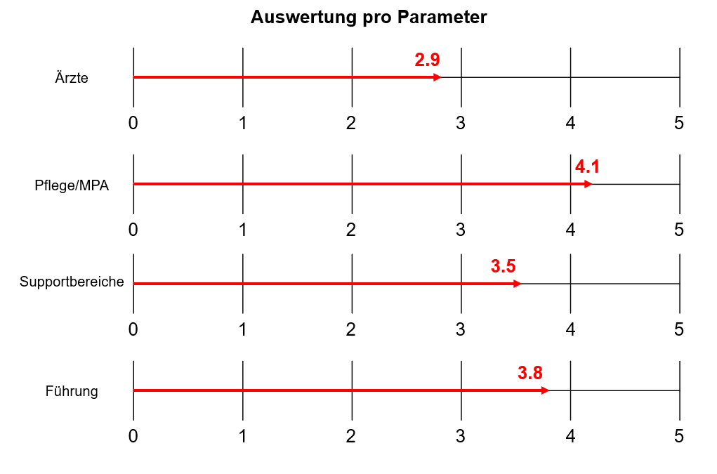 Agility Auswertung pro Parameter