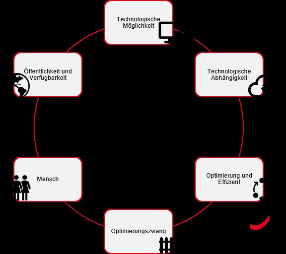 Einflussfaktoren für digitalen Wandel