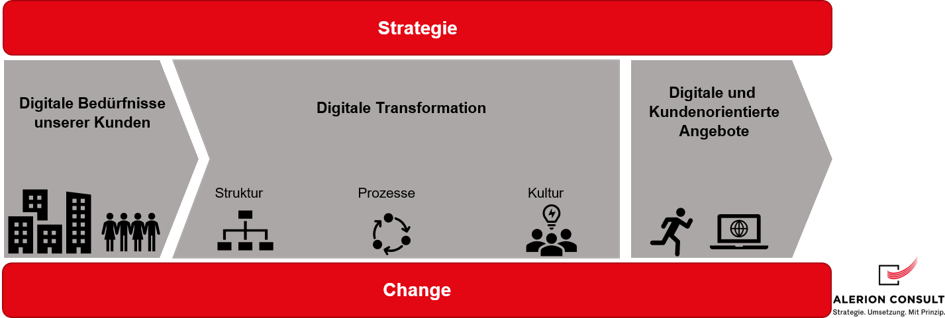 Digitalisierung vs. Digitale Transformation