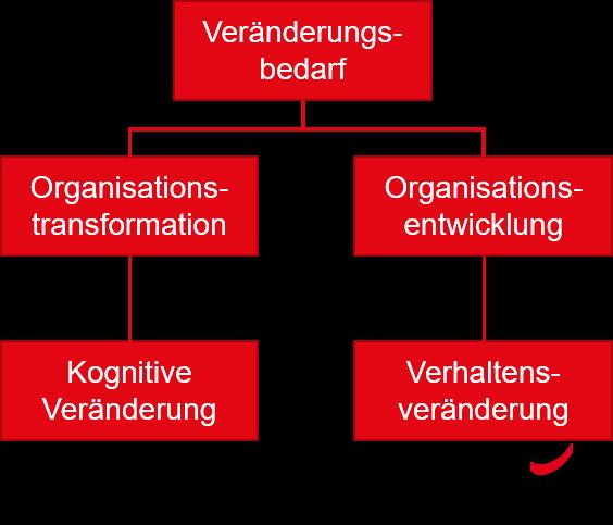 Transformation im Unternehmen - Alerion
