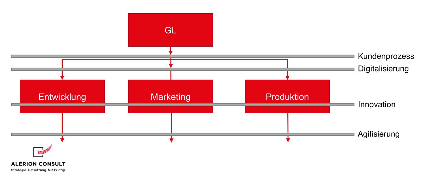 Kundenprozess Strategiecheck