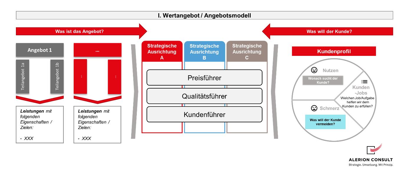 Unternehmensstrategie - Wertangebot