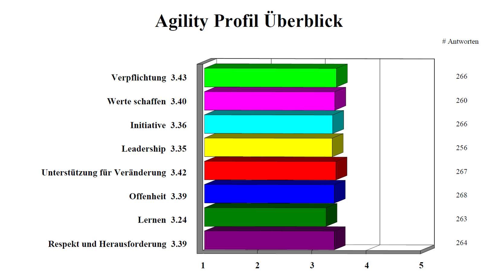 Agility Profil - Alerion