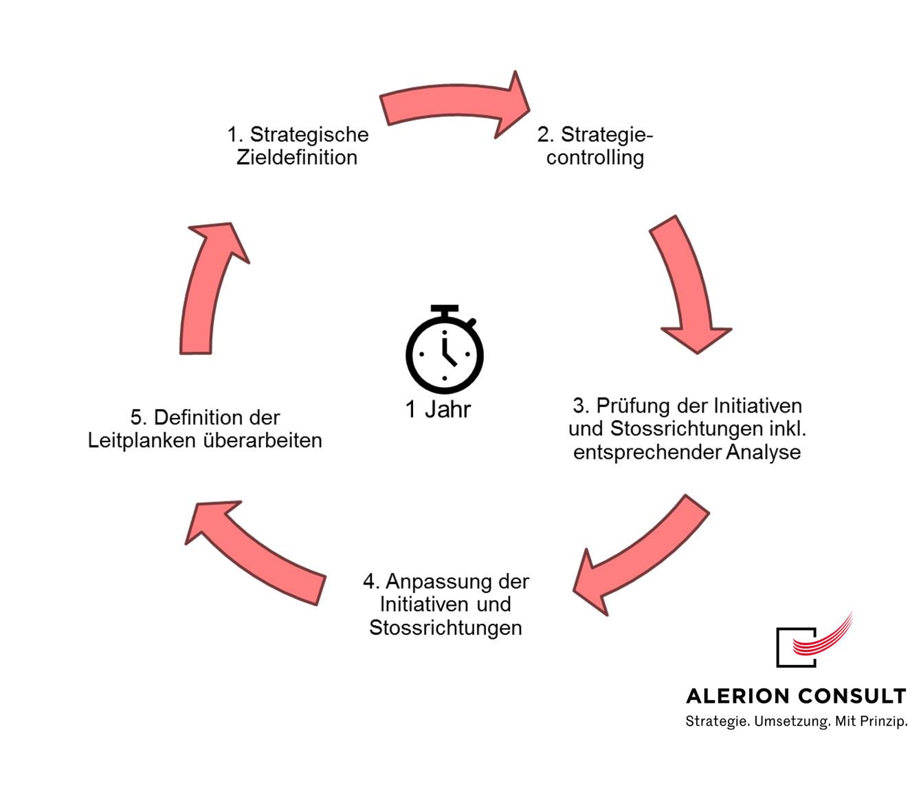 Kleiner Strategiezyklus