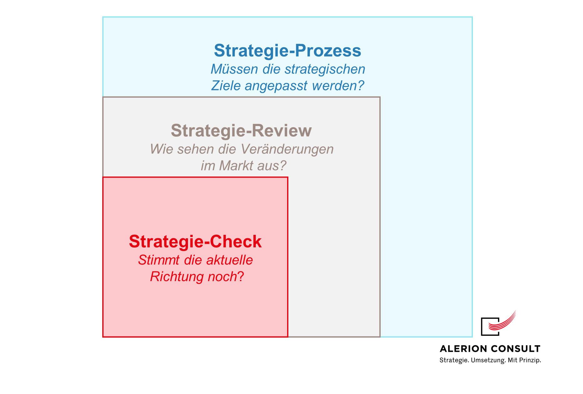 Strategie-Prozess modularer Aufbau