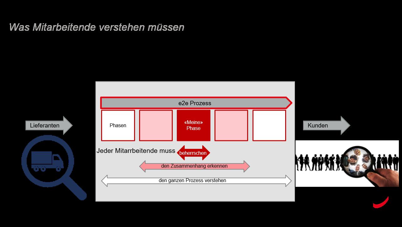 Verständnis für e2e Prozesse