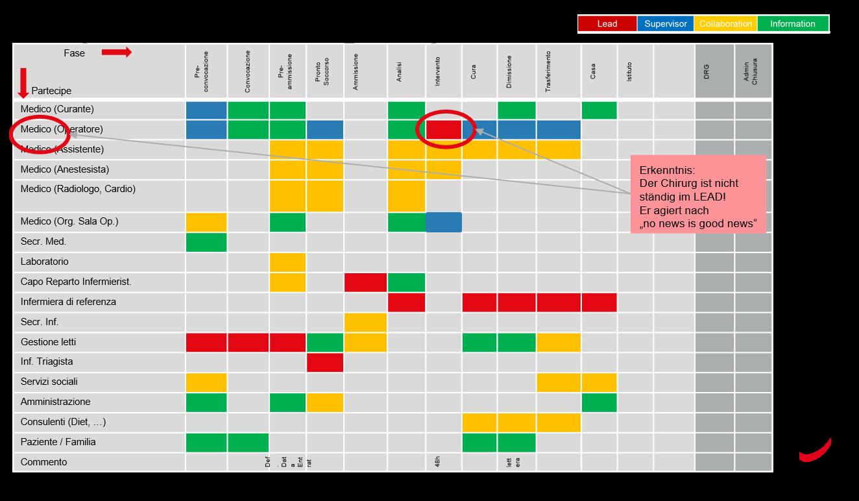 Beispiel: e2e Prozesse im Spital