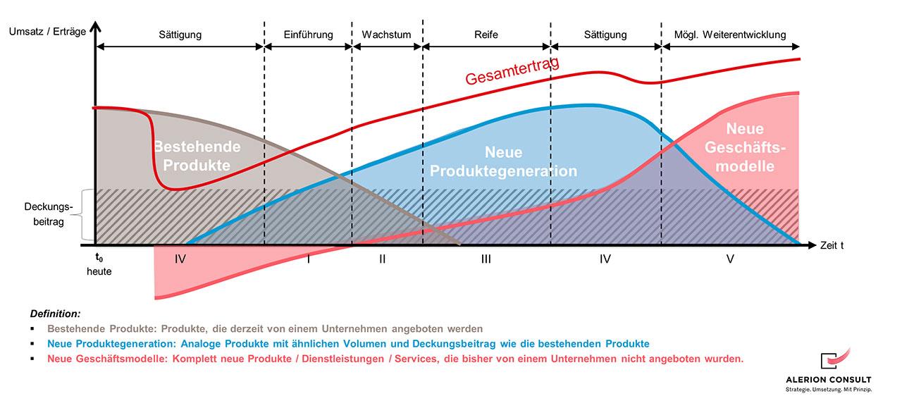 Phasen der Restrukturierung und Umstrukturierung