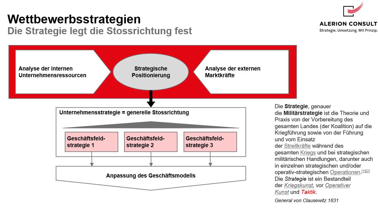 Wettbewerbsstrategien / Stossrichtung
