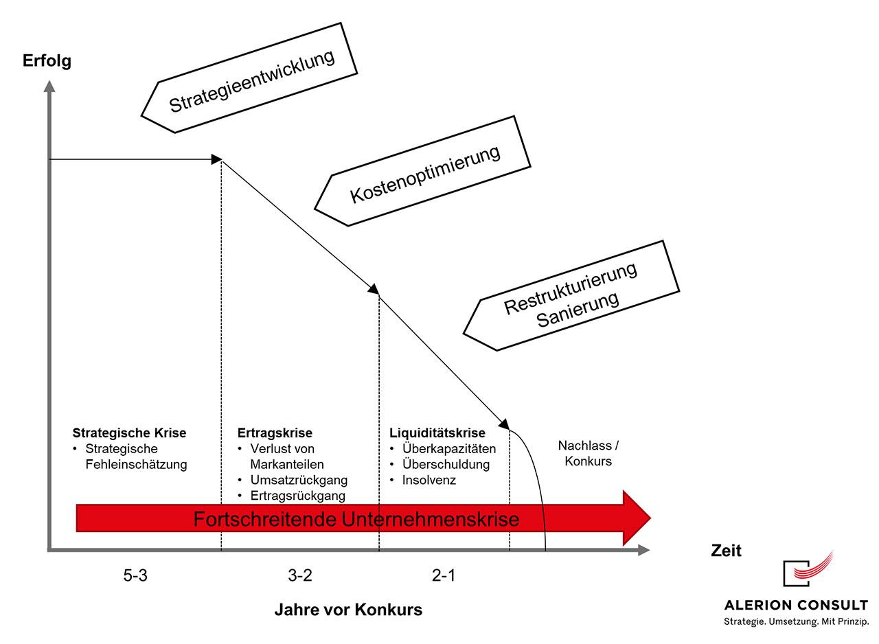 Notwendigkeit der Restrukturierung - Phasen