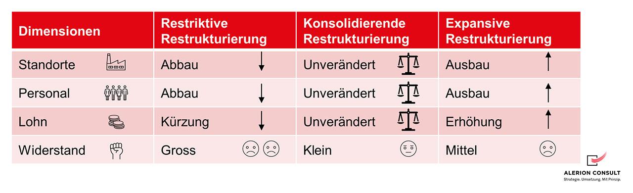Restrukturierungen - Übersicht