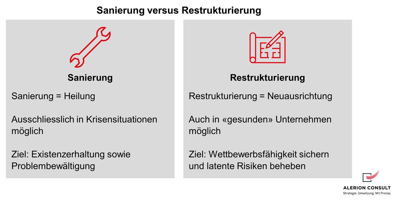Sanierung oder Restrukturierung