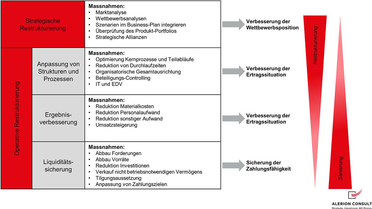 Strategische vs Operative Restrukturierung