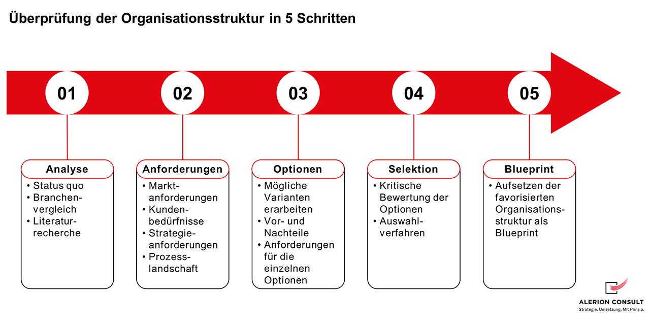 Überprüfung der Organisationsstruktur