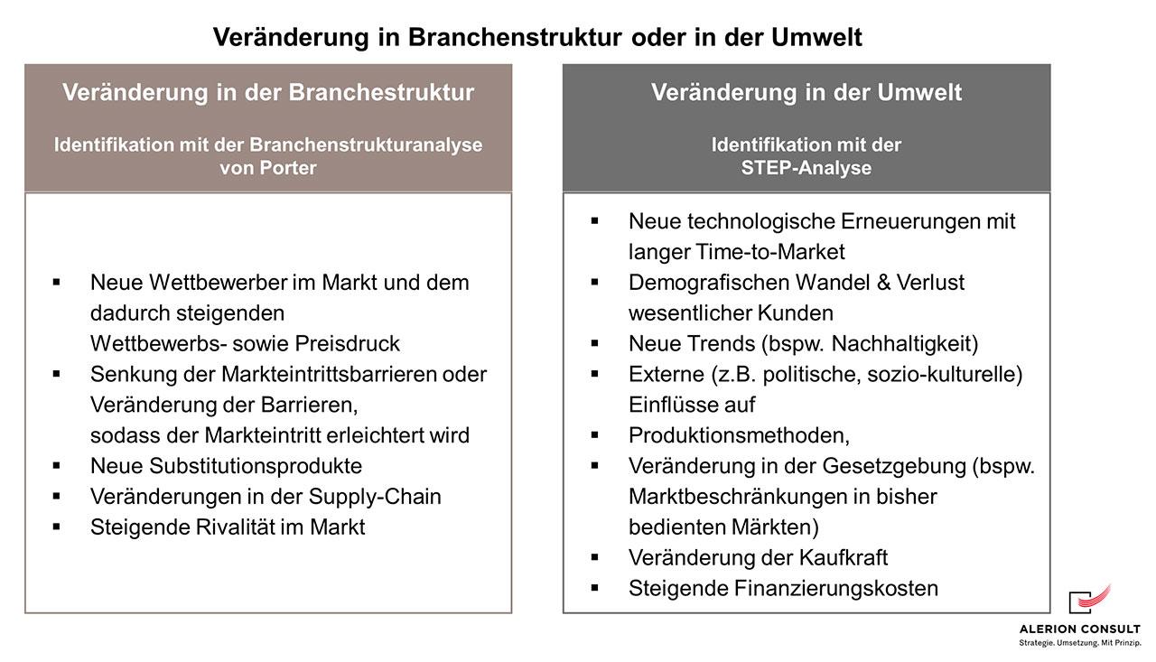 Umstrukturierung - Branchenstruktur