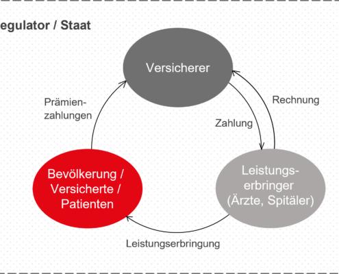 Funktionsweise Gesundheitssystem Neu
