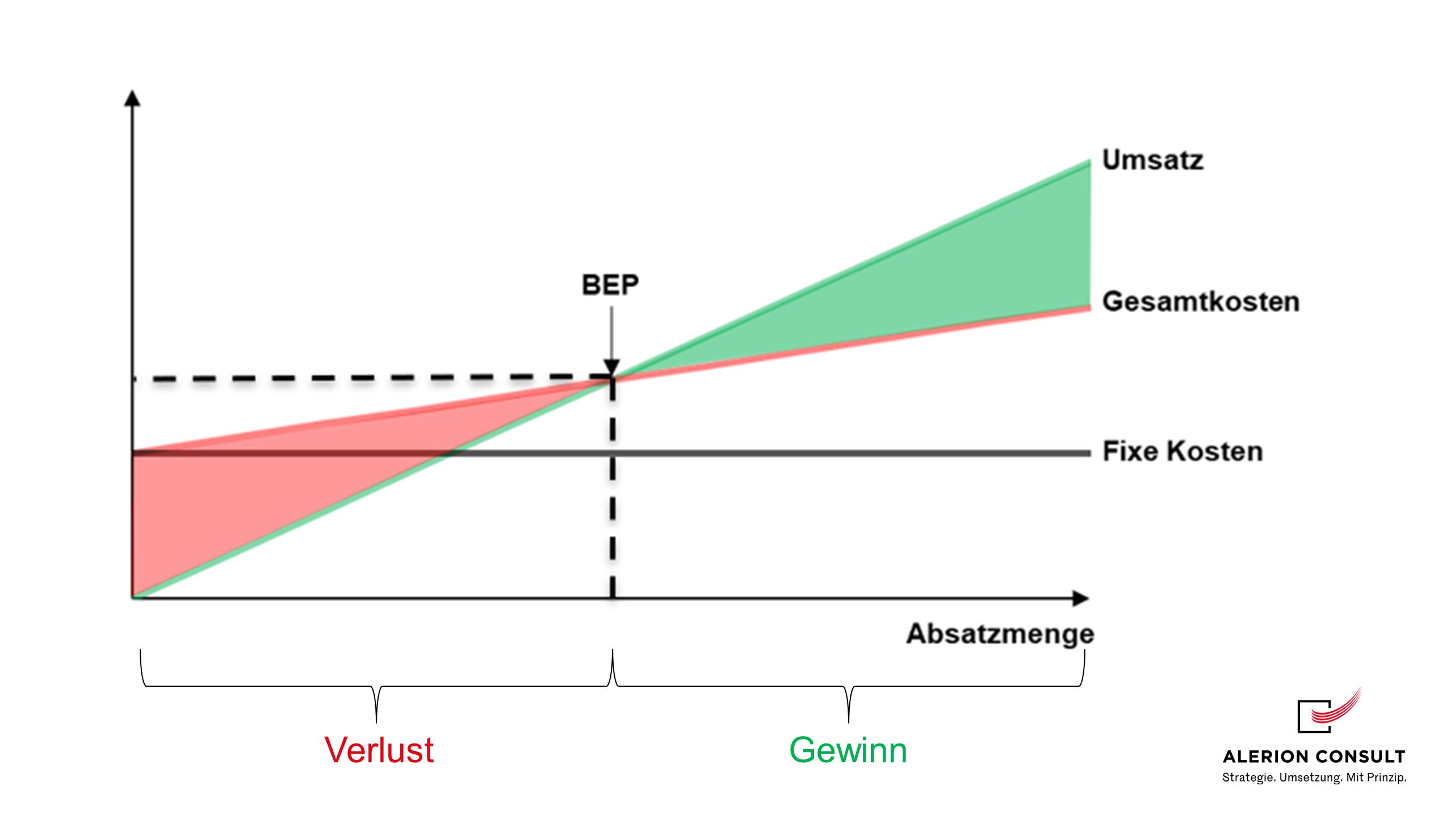 Break-Even-Analyse