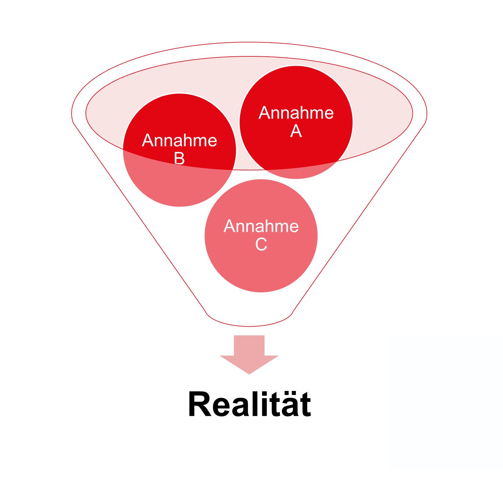 Annahme und Realität bei Geschäftsmodellen