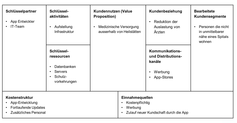 Osterwalder - Business Model Canvas