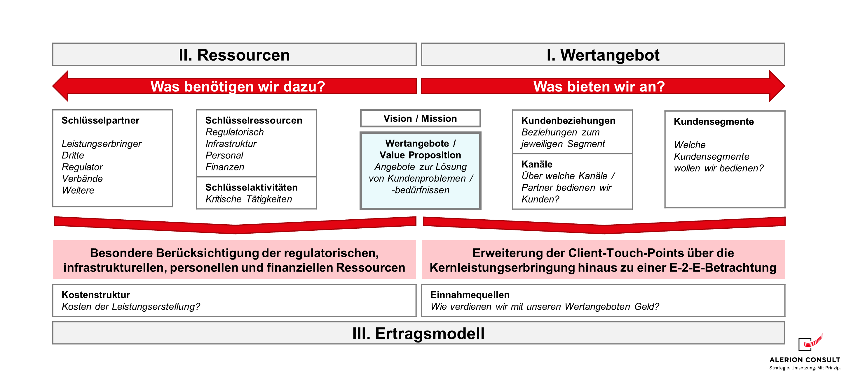 Ertragsmodell - Osterwalder