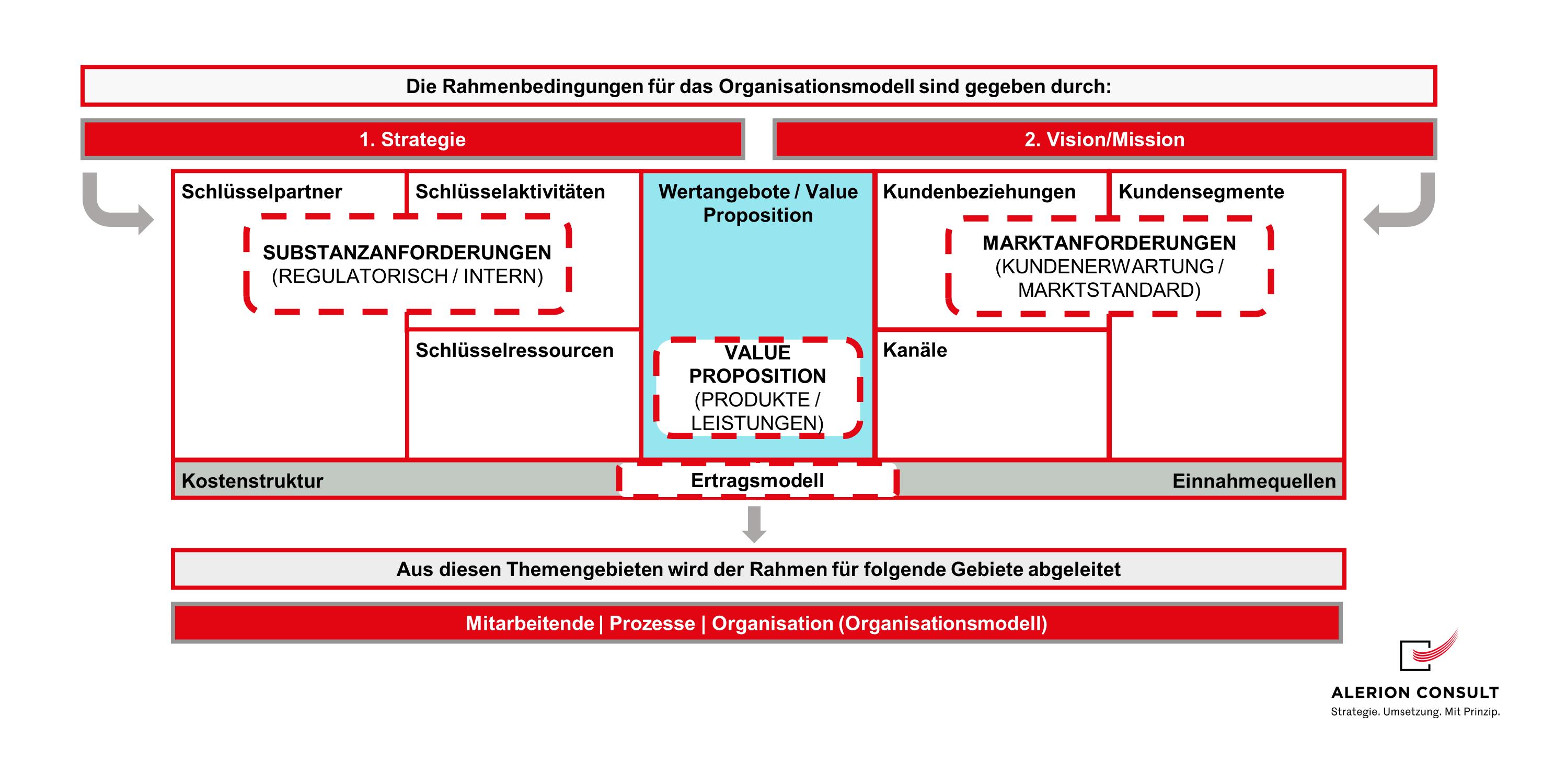 Organisationsmodell