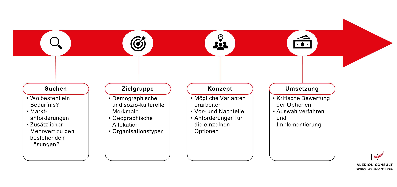 Geschäftsmodell Entwicklung