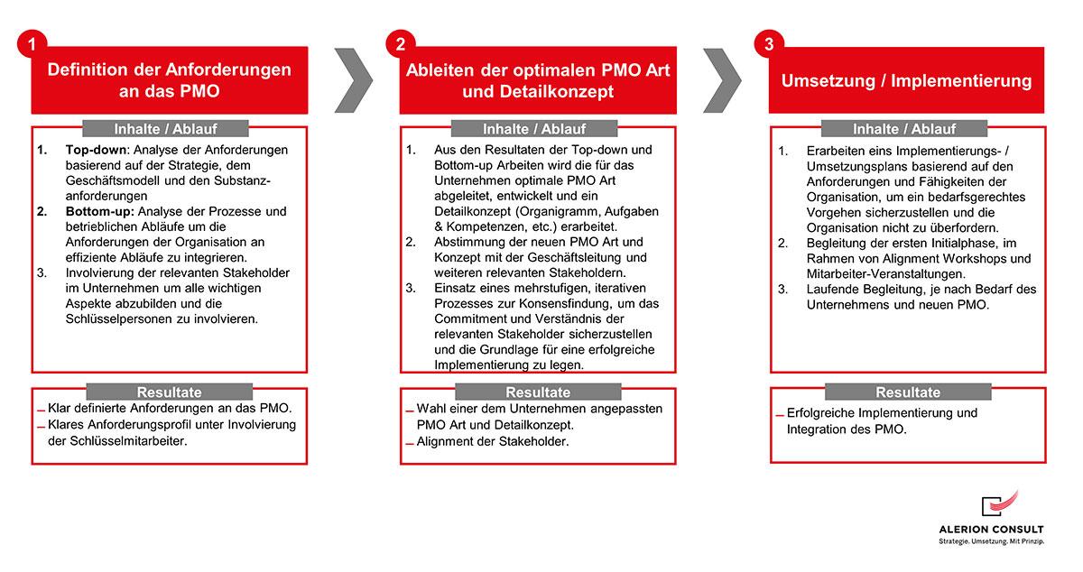 Anforderungen - Ablauf PMO