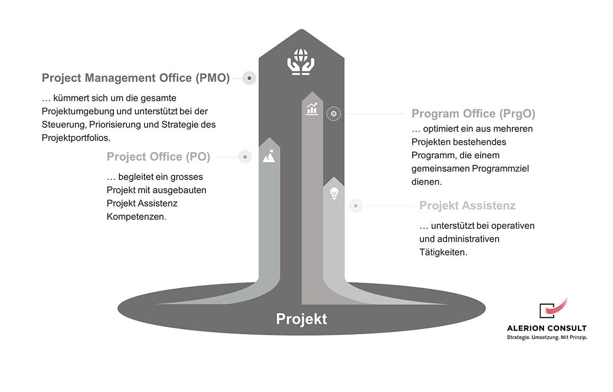 PMO - Projekt Management Office Vergleich