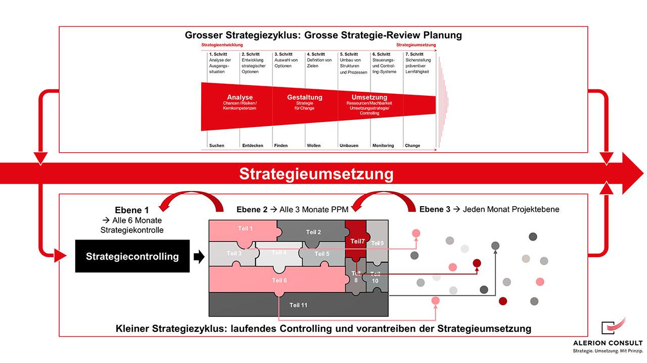 Strategiezyklus Planung & Umsetzung